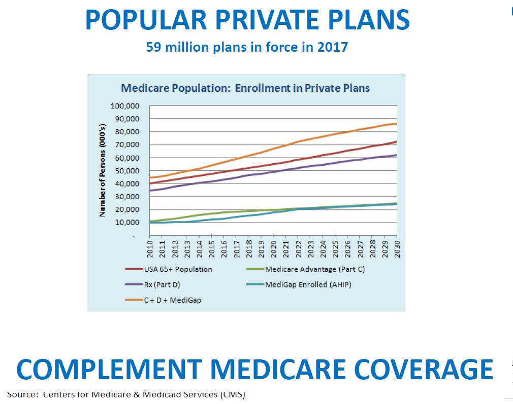 Popular Private Medicare Plans