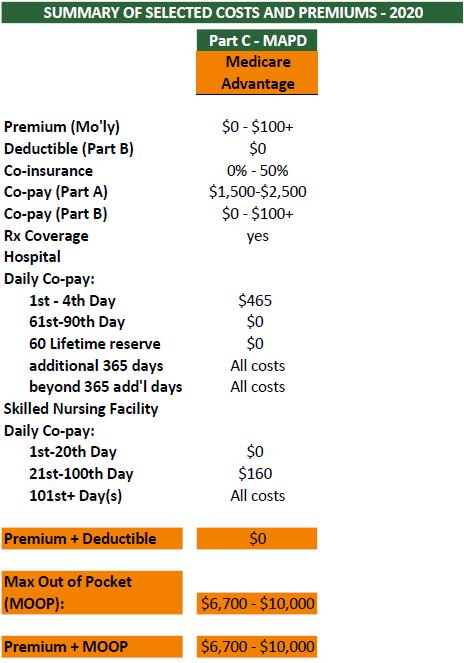 Medicare Cost 2020 Part C