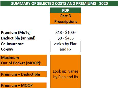 Medicare Cost 2020 Part D