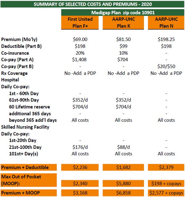 Medicare Cost 2020 Part F+-K-N