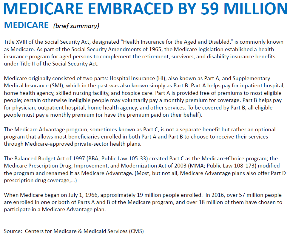 Medicare Ebraced by 59 million