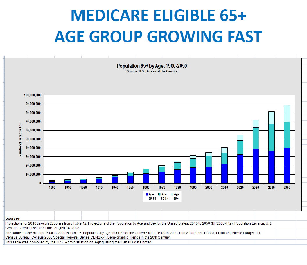 Medicare Eligible 65+