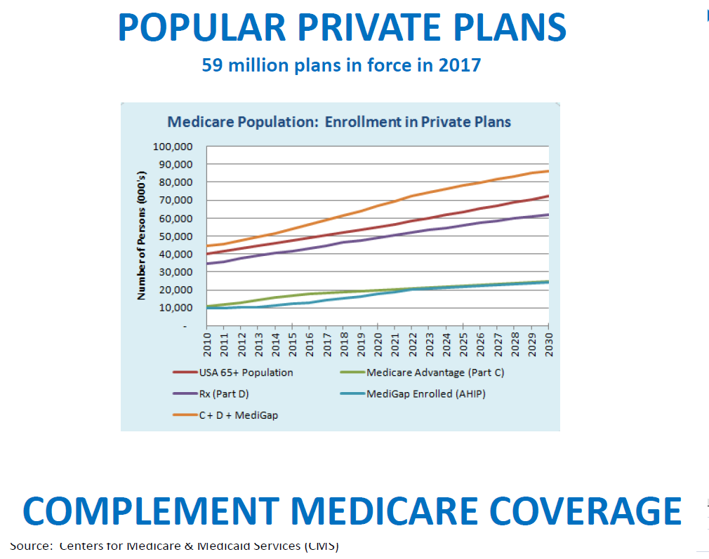 Popular Private Medicare Plans