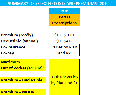 New York Medicare Prescription Plans